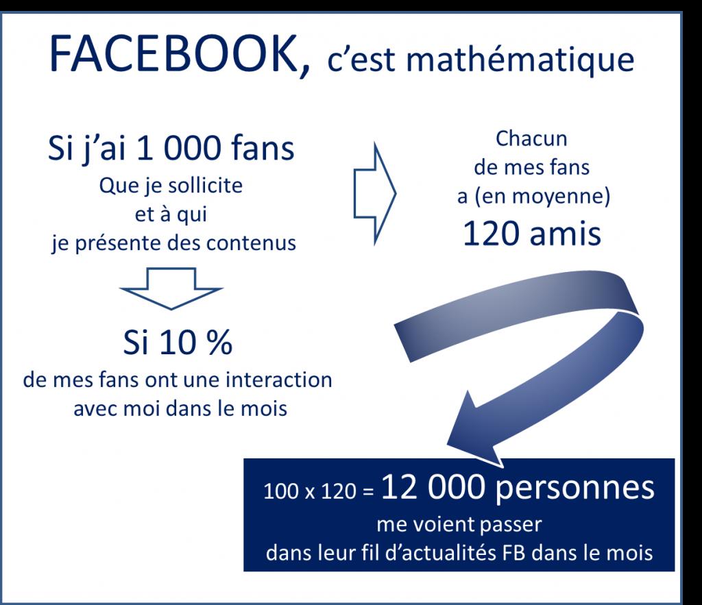 L'avantage viral de Facebook